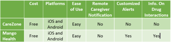 chart reviewing 2 smartphone medication apps