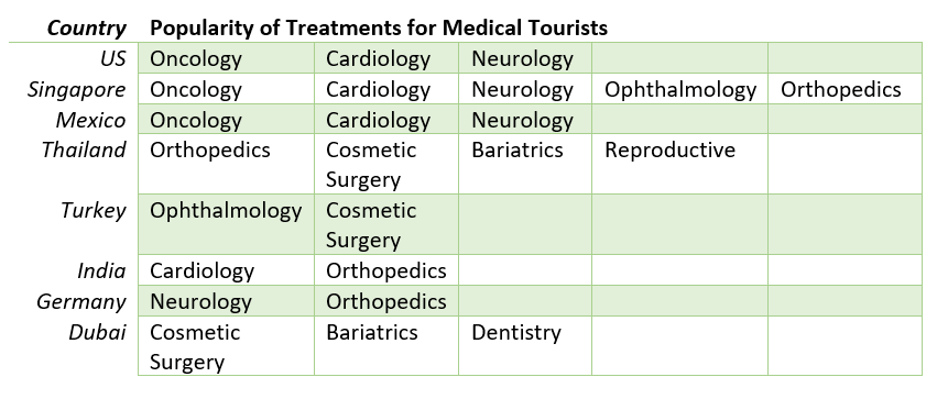 chart showing what kinds of medical procedures are popular for travelers