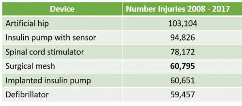 chart of injuries from medical devices